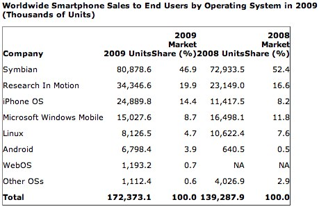 worldwide-smartphone-sales-to-end-users-by-operating-system-in-2009
