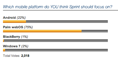 Sprint survey