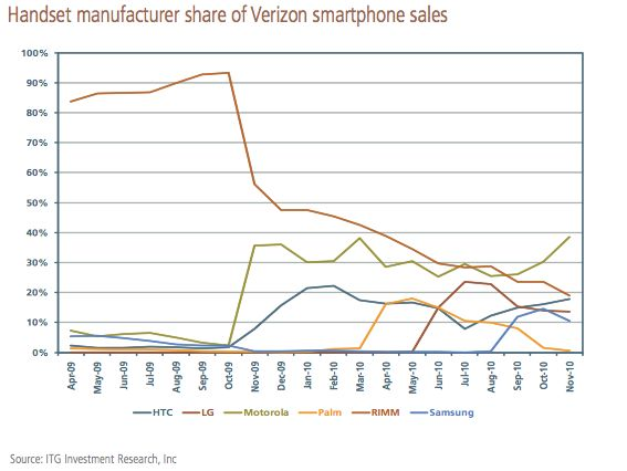 Palm sales at Verizon
